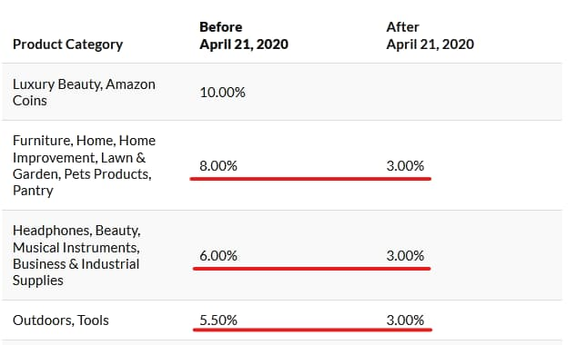 Amazon affiliate rates April, 2020